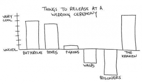 Things to release at wedding ceremony: butterflies, doves, pigeons, wasps, prisoners, the Kraken.